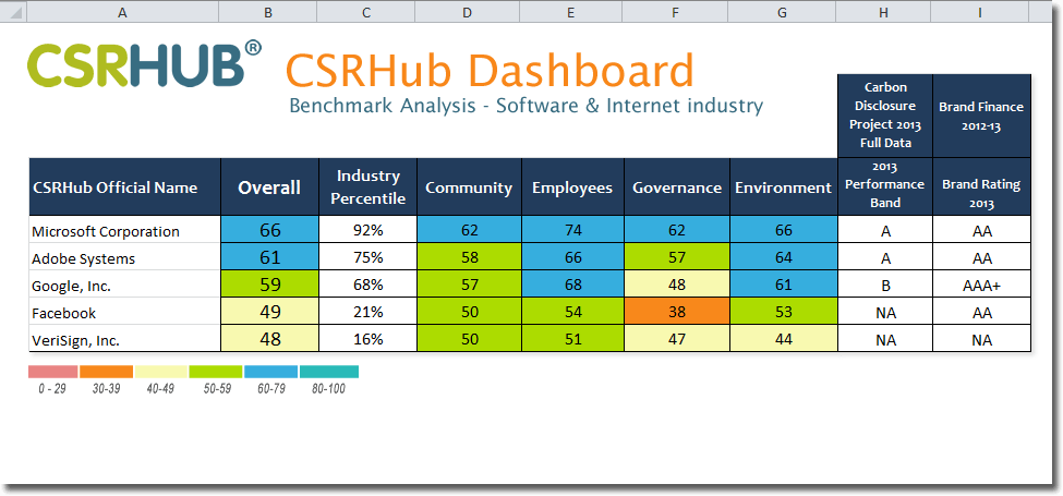 CSRHub Dashboard dynamically pulls the CSR metrics you need from our database into a spreadsheet template or your own customized report