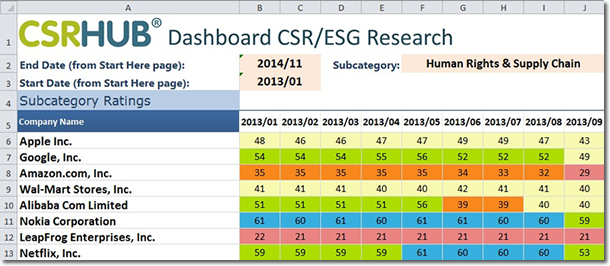 CSR Ratings over time
