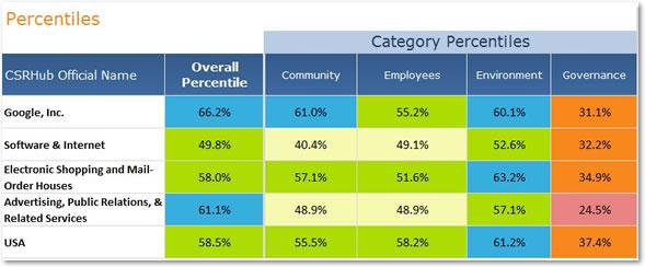 CSRHub Dashboard Company Percentiles