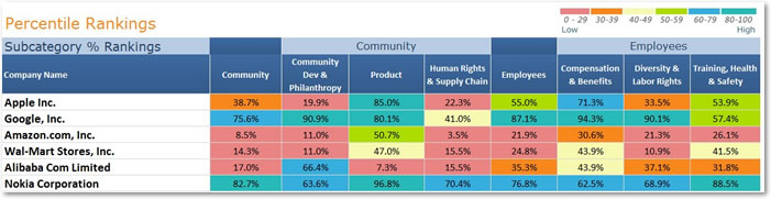 CSRHub Dashboard Subcategory Percentile Rankings