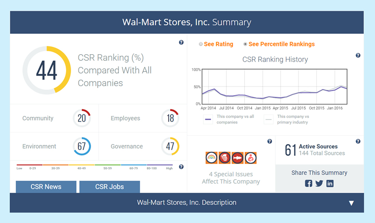 Corporate Social Responsibility and Sustainability Reports | CSR Ratings